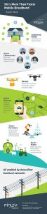 Pivot Media_Finley 5G_Infographic_V4
