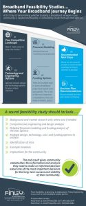 Feasibility infographic